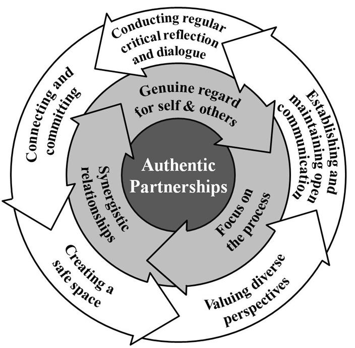 A model of authentic partnerships